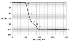 LAN-2filtergraph