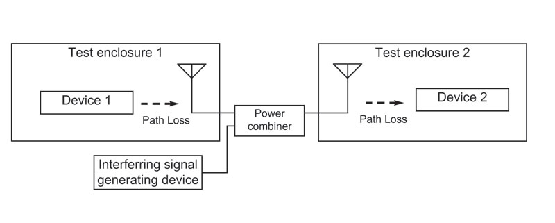 Path loss with power combiner to add in interference signal