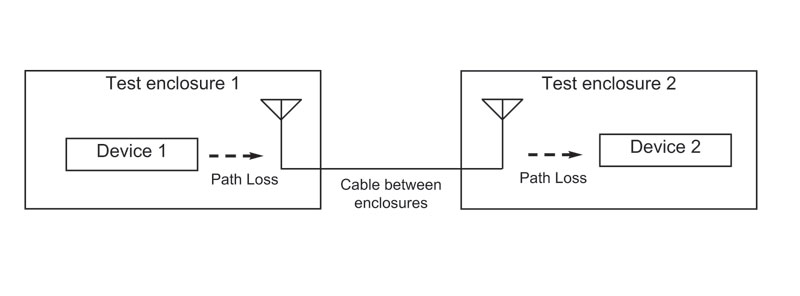 Diagram of 2 RF shielded test enclosures connected with coax cable
