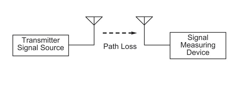 Diagram of test set up to measure path loss between two devices